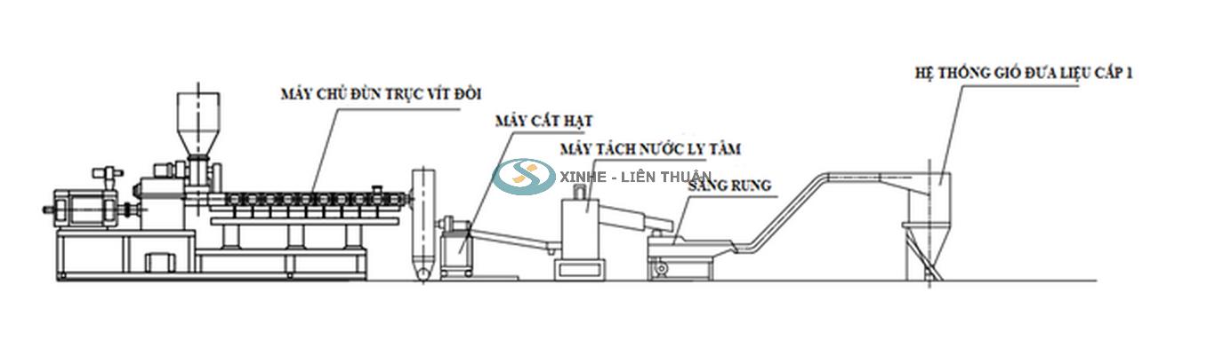 máy tạo hạt nhựa taical