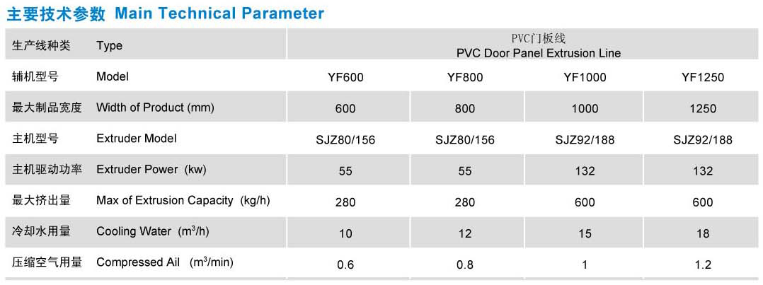 Series of Wide Door Panel & Window Still Board Production Line