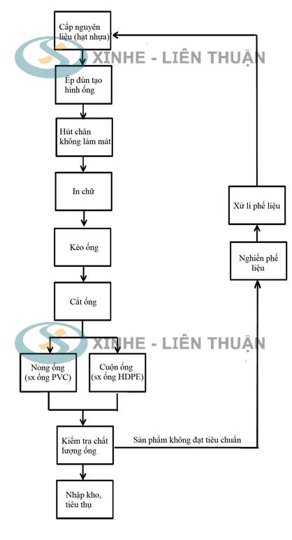 Quy trình sản xuất ống pvc
