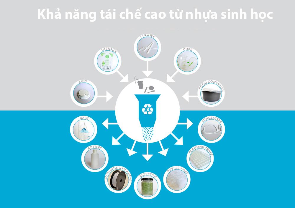 Khả năng tái chế của nhựa sinh học