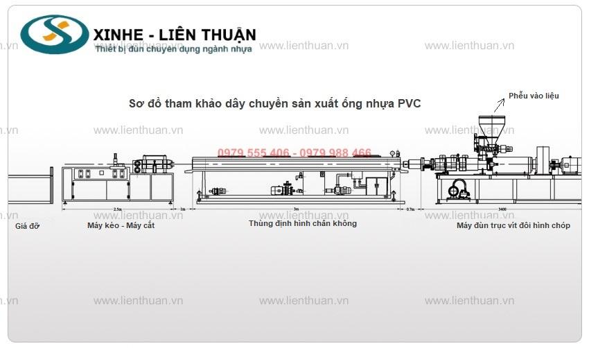 quy trình sản xuất máy sản xuất ống nhựa PVC